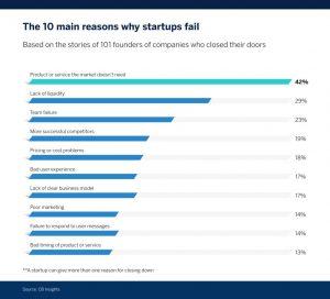 Apa itu Startup? Mengenal lebih dalam bisnis startup